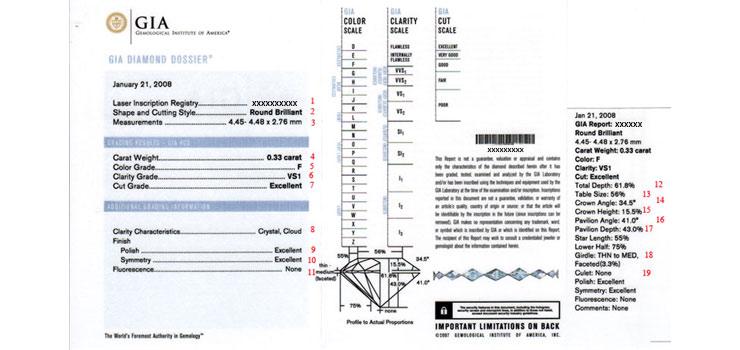 В сертификатах GIA указаны характеристики бриллиантов, максимально приближённые к фактическим